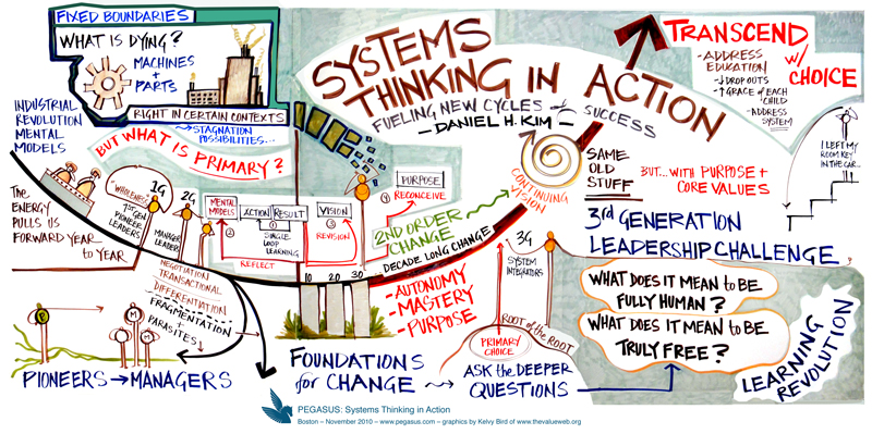 Daniel Kim, Systems Thinking in Action
